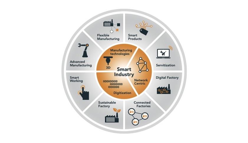 Smart Industry NL - 8 Transformaties